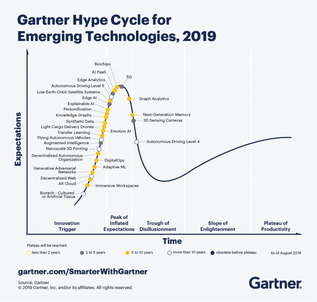 The future of AI in mobile. According to Gartner, Edge AI will reach peak performance within 2 to 5 years